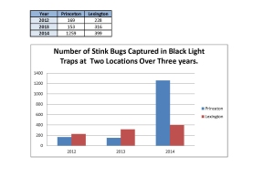 Figure 1. Capture of stink bugs by black light traps in Lexington and Princeton, KY for 2012-2014. (Note: click on image for a larger version of this table and graph)