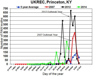 Figure 1. 2014 Fall armyworm trap captures at UK-Research and Education Center in Princeton, KY.