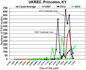 Figure 1. Fall armyworm moth counts in Princeton, KY.