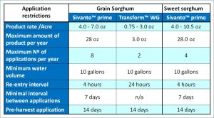 Table 1. Foliar application restrictions for Sivanto™ prime and Transform™ WG on grain and sweet sorghum.